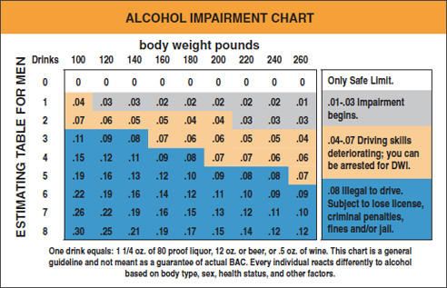 Alcohol Impairment Chart for Women